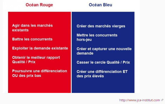 Ocean Bleu - Ocean Rouge